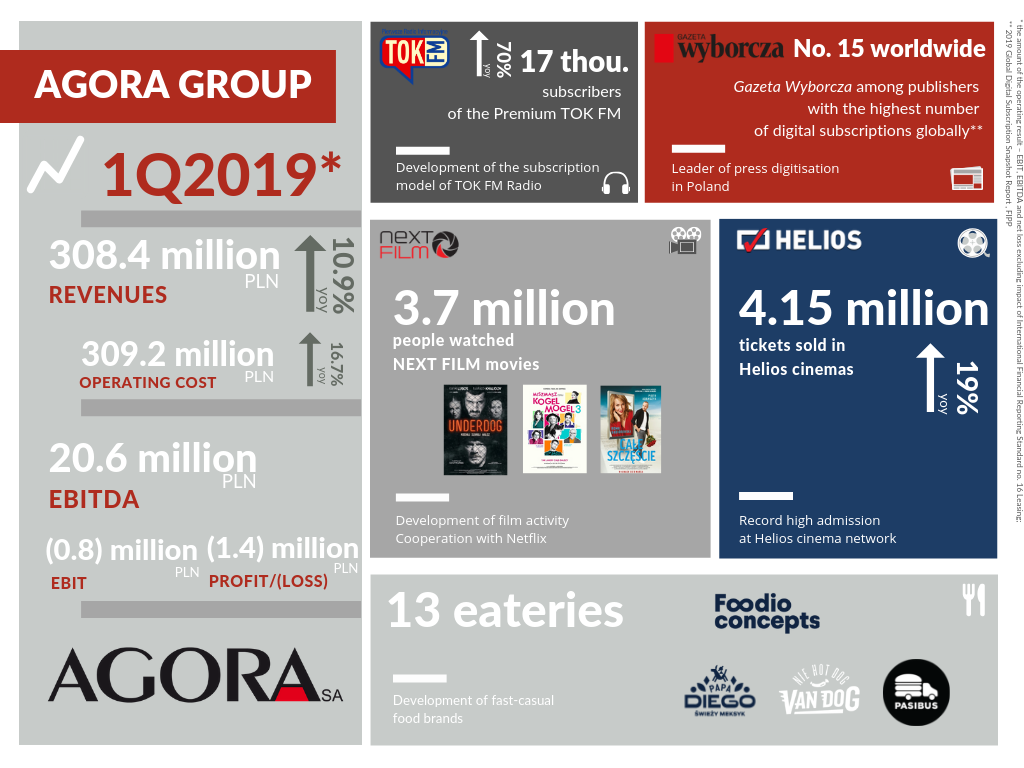 THE FINANCIAL RESULTS OF THE AGORA GROUP IN 1Q2019