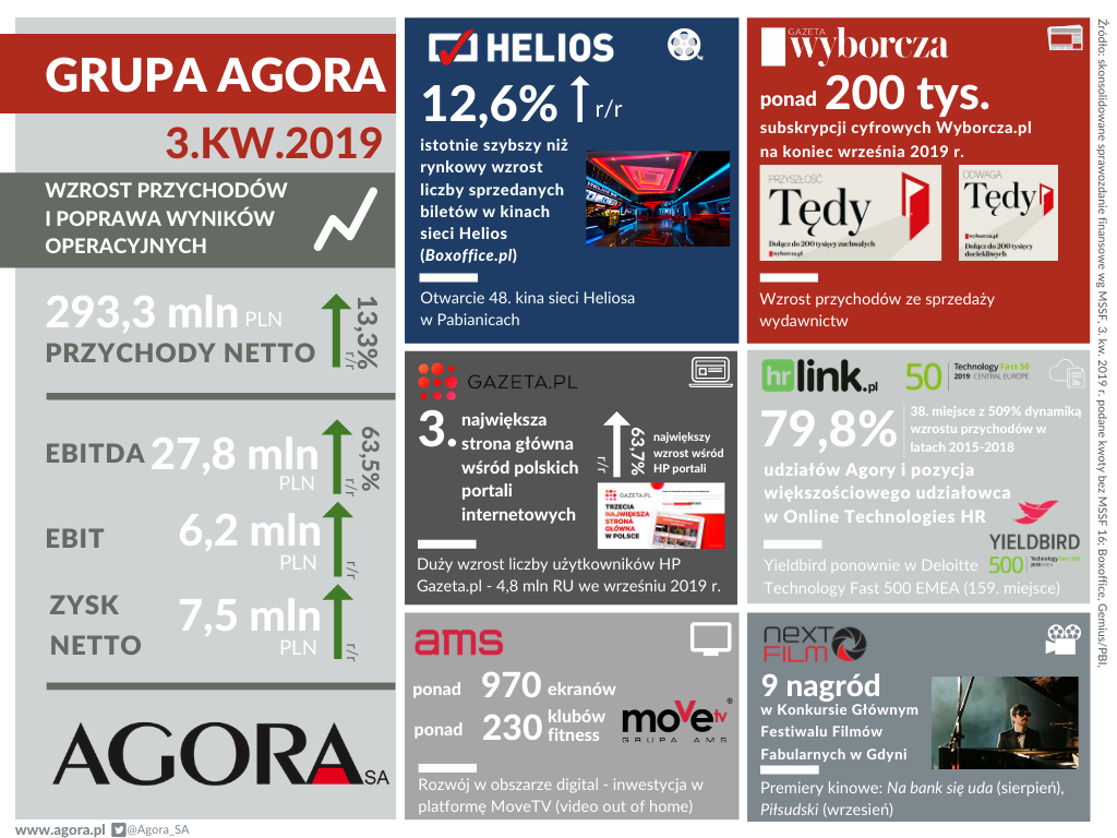 FINANCIAL RESULTS OF THE AGORA GROUP IN THE 3Q 2019